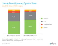 Nielsen announced in May that more than half of U.S. mobile owners now owned smartphones, and today that metric has grown again, going from 50.4% to 55.5%. But the more interesting figure in the firm's release of July 2012 data is not this incremental increase — although it's notable as an indication of just how fast the smartphone market is growing. It's the fact that today, the majority of mobile-owning American teens (58%) now own smartphones. That's up from roughly a third (36%) in 2011.