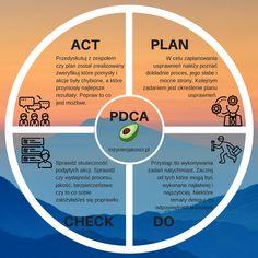 PDCA - koło deminga - cykl deminga