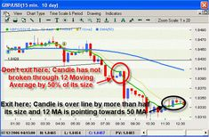 Learn To Maximize Your Trading In Forex How To Make Money, How To Become, How To Get, Relative Strength Index, Global Stock Market, Learn Forex Trading, Forex Trading System, Gbp Usd, Never Stop Learning