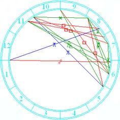 Learn aspects in astrology