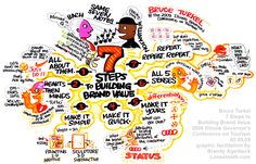 Bruce Turkel's 7 Steps to Building a Brand Value by Brandy Agerbeck