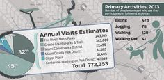 Infograph: #Dayton Trails said to add $13M to local economy.