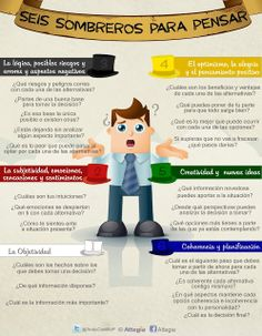 Andrés Castillo : Estrategia e Innovación: Infografía - Seis sombreros para pensar