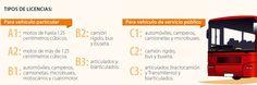 Tipos de Licencias #Población