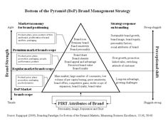 Brand Architecture Models Brand Gravity And Brand Thrust Architecture Style