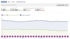 Here are 10 statistics your Facebook Insights tell you about driving traffic to your website
