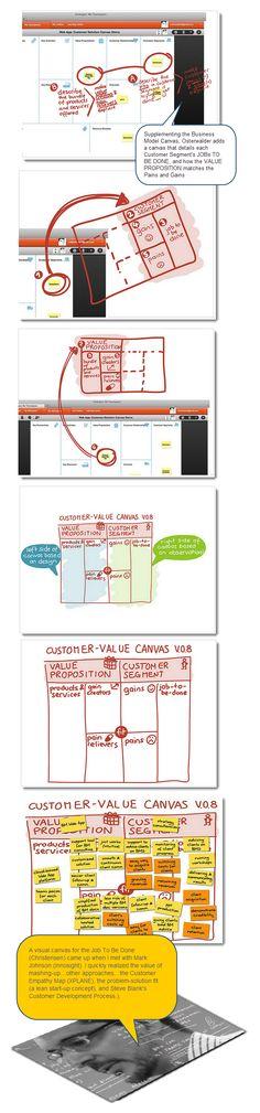 https://thoughtleadershipzen.blogspot.com/ #ThoughtLeadership Customer-Value Canvas to supplement the original BMC (Osterwalder) - businessmodelalch... #albertobokos