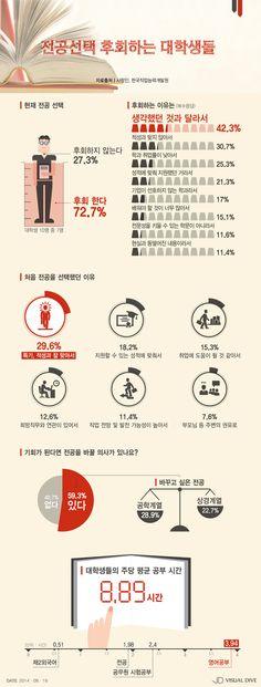 대학생 10명 중 7명이 후회하고 있는 것…'나 돌아갈래..!' [인포그래픽] #SubjectofStudy  / #Infographic ⓒ 비주얼다이브 무단 복사·전재·재배포 금지