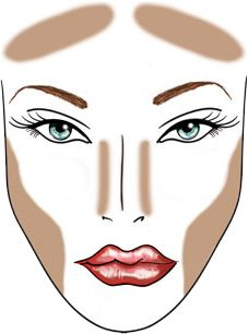 Contouring 101! Because Contouring is a beautiful thing!