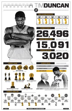 San Antonio Spurs Championships, Nba Championships, Infographic Resume, Infographics, Sport Nutrition, Sports Graphic Design, Player Card, Basketball Funny, Larry Bird