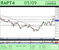 RANDON PART - RAPT4 - 05/09/2012 #RAPT4 #analises #bovespa
