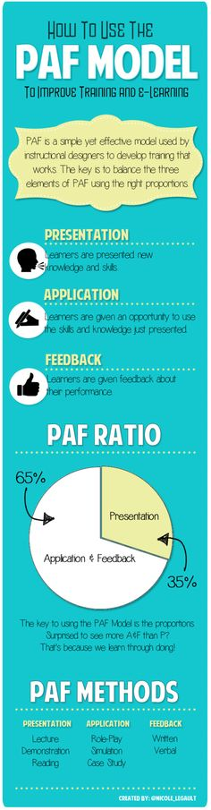 How to Use the PAF Model to Improve Training and e-Learning