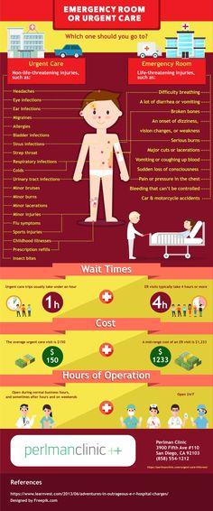 Emergency Room vs. Urgent Care Facility