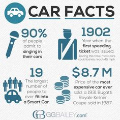 of people admit to singing in their cars - are you one of them? Check out these fun facts about cars and driving!