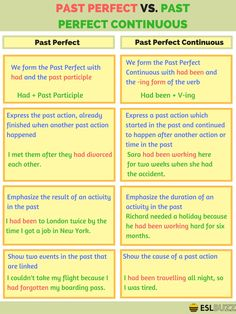 Verb Tenses in English – Fluent Land