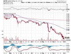 $AGTK is dead money - spinoff $ETHG is not much better - to much selling and a very poor financing strategy have killed this #marijuana play