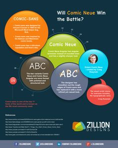 Will Comic Neue Win the Battle | http://www.zilliondesigns.com/blog/infographics/will-comic-neue-win-the-battle/