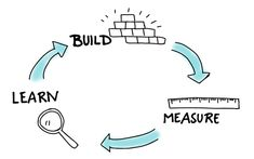 """Over the last 10 years, the phrase """"Build, Measure, Learn"""" has become the go-to phrase for the Lean Startup process, which has helped transform modern entrepreneurship. Lean Six Sigma, Business Stories, Change Management, User Experience Design, Vintage Graphic Design, Startup, Web Inspiration, Business Entrepreneur, Service Design"""