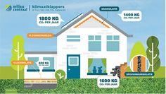 Infographic Milieu Centraal: je huis kan ook CO2 besparen