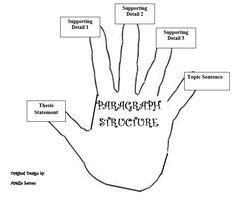 argumentative essay outline persuasive writing  argumentative essay outline persuasive writing opinion writing persuasive writing and teaching materials