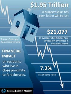 Impact Foreclosures In Metro Detroit Have on Values