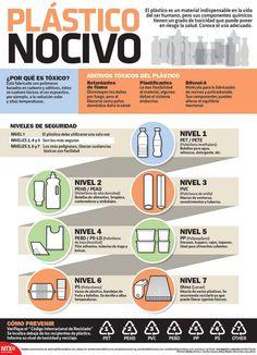 #infografía #Plástico nocivo. #salud #químicos #polietileno #pet #pehd #pvc #policloruro #pebd #pp #ps #lexan #toxicidad #producto #contaminación #méxico #argentina #InicioCreativo