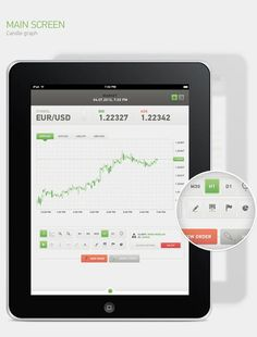 Main screen (candle graph) of a Forex trading app user interface design for iPad