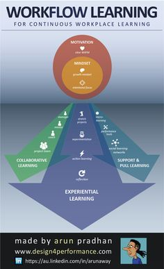 The Workflow Learning Infographic explores what's happening in the workplace & draws on pull resources & collaboration to support deep & continuous learning E Learning, Adult Learning Theory, Learning Support, Learning Resources, Blended Learning, Instructional Design, Instructional Technology, Instructional Strategies, Learning Organization
