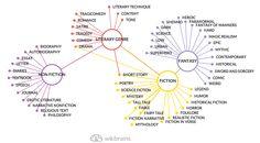 Literary genres: Fiction VS Non-Fiction #mindmap #wikibrains