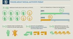 The Future of Social Activism: How Young Adults Are Supporting Causes, and Why You Should Care  (3 of 7; Sources on Slide 7)  7 in 10 American young adults are social activists. That's up dramatically from the year before.  1 in 2 donates time to support the causes he or she cares about.  1 in 3 boycotts or supports a business based on the causes he or she cares about.  1 in 5 participates in a rally or meeting, or contacts their local representative.