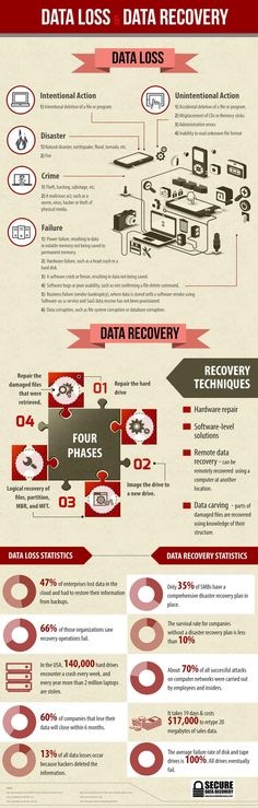 Data Loss & Data Recovery Infographic The company who deliver technical help to small scale like offices and home. Many websites and organizations provide help by sending various CDs and DVDs. Online course on computer repair services,. Computer Forensics, Computer Technology, Computer Programming, Computer Science, Energy Technology, Disruptive Technology, Big Data, It Service Management, Computer Repair Services