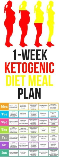 Ketogenic Diet Meal Plan Intended To Fight . Ketogenic Diet Meal Plan Intended To Fight Heart Disease, Diabetes, Cancer, Obesity And More – Magical Useful Tips Ketogenic Diet Meal Plan, Diet Meal Plans, Hcg Diet, Paleo Diet, Atkins Diet, No Carb Meal Plan, Free Keto Meal Plan, Ketogenic Cookbook, Ketogenic Foods