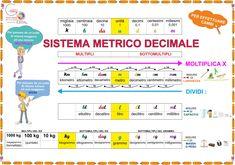 Learning Italian, Math For Kids, Kids Education, Teaching Math, Periodic Table, Language, School, Tutorial, Camilla