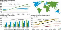July 25 News: Worldwide Coal Use, Carbon Pollution Projected To Increase 50 Percent By 2040