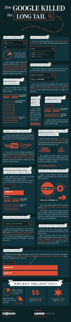 How Did Google Kill The Long Tail Of Search? #SEO #infographic