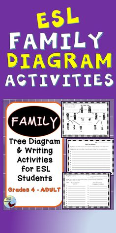 ESL Resources to teach English Language Learners Family Vocabulary. EFL or ESL learners diagram their own family tree and write English Language Sentences. Use for your ESL Lessons and for teaching English to beginners. Esl Lessons, English Lessons, Learn English, English Study, Esl Resources, Teacher Resources, Teaching Ideas, English Writing Exercises, Grammar Exercises