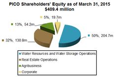 Tweaking Warren Buffett's Strategy: Western Water Stocks : Small Stock Gems