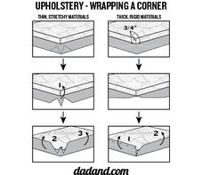 Graphic for how to wrap upholstery. Originally seen here: http://dadand.com/2012/02/15/build-a-diy-cat-condo-kitty-tower-scratching-post-cat-tree/