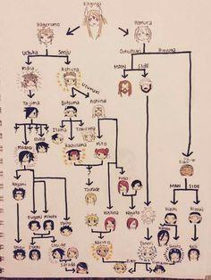 Naruto Family Tree *Draws myself next to either Itachi, Sauske or Gaara*