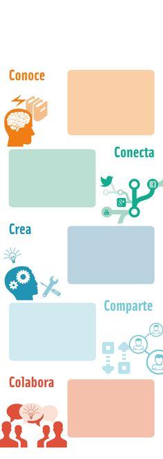 Infografía educaLAB | Blog de INTEF