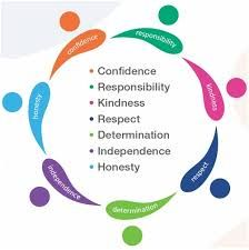 Image result for school values Honesty, Determination, No Response, Confidence, Personal Care, Chart, School, Image, Self Care