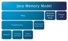 """Fixing the #Java memory model For a more in-depth (pre-JDK 5) exploration of the Java #memory model, see Brian Goetz's """"Fixing the Java memory model, Part 1"""" (IBM developerWorks, 2004). And for a recent take on where the JMM succeeds and fails in modern Java development, see Eva Andreasson's JVM performance optimization series on JavaWorld. Source: http://www.javaworld.com/article/2092274/java-platform/fixing-the-java-memory-model.html http://www.rizecorp.com/javadevelopment.html"""