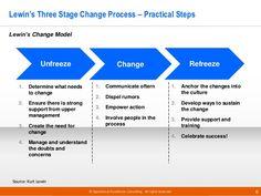 kurt lewin model of change pdf