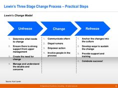 http://image.slidesharecdn.com/previewoecchange-24models02-2015-150208104302-conversion-gate02/95/change-management-models-by-operational-excellence-consulting-6-638.jpg?cb=1433773634