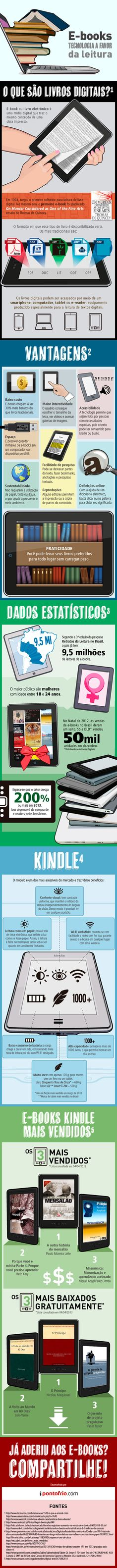 Infográfico - E-Books tecnologia a favor da leitura  Compre seu Kindle no Ponto Frio: http://el2.me/F7Ql