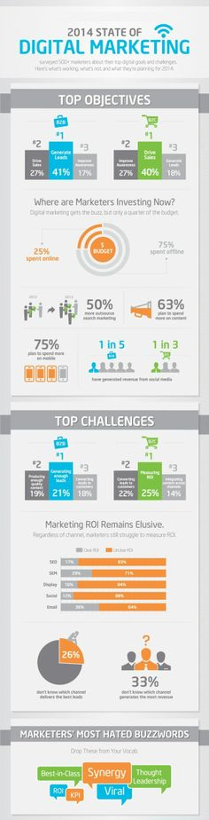 State of #Digital #Marketing.. Top objectives..
