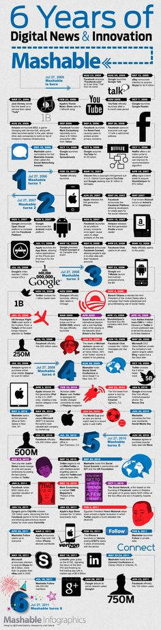 Mashable - 6 Years Of Digital News & Innovation #Infographic