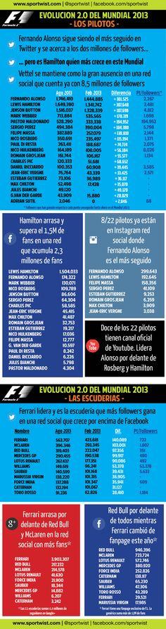 El Mundial de Fórmula 1 2013 en redes sociales #digisport #f1 #formula1 #sports