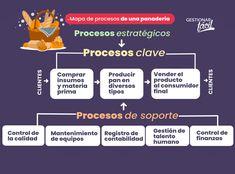 Cómo hacer el mapa de procesos de una panadería? Ice Cake, Maps, Shopping, Accounting, Finance, How To Make