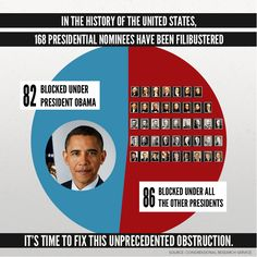In the history of the United States, 168 presidential nominees have been filibustered. 82 have been blocked under President Obama. 86 have been blocked under all the other presidents. It's time to fix this unprecedented obstruction.